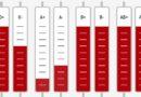 Valsts asinsdonoru centrs aicina ziedot asinis
